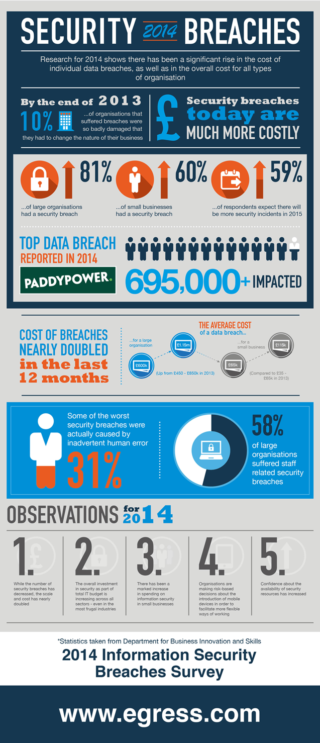 data breaches security